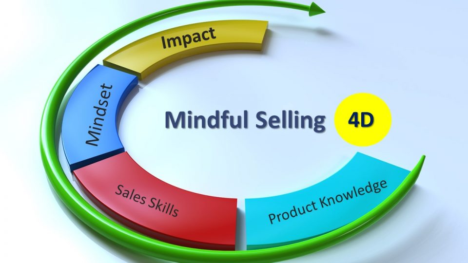 mindful selling 4D slide - Product knowledge, sales skills, mindset, impact